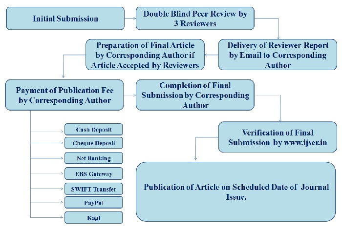 International Journal Of Scientific Engineering And Research  Ijser